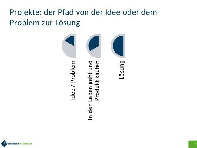 7 Projekte: der Pfad von der Idee oder dem Problem zur Lösung Idee/Problem IndenLadengehtund Produktkaufen Lösung