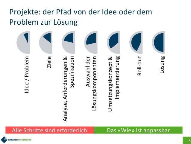8 Projekte: der Pfad von der Idee oder dem Problem zur LösungIdee/Problem Ziele Analyse,Anforderungen& Spezifikation Auswa...