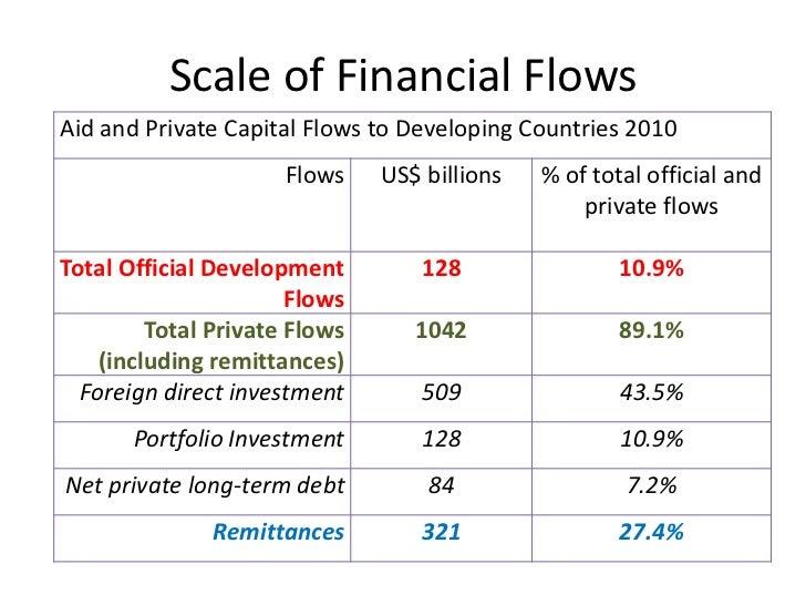 Aid and Economic Development Slide 3