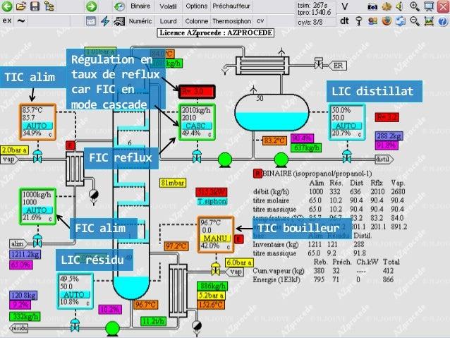 TIC alim  Régulation en taux de reflux car FIC en mode cascade  LIC distillat  FIC reflux  FIC alim LIC résidu  TIC bouill...