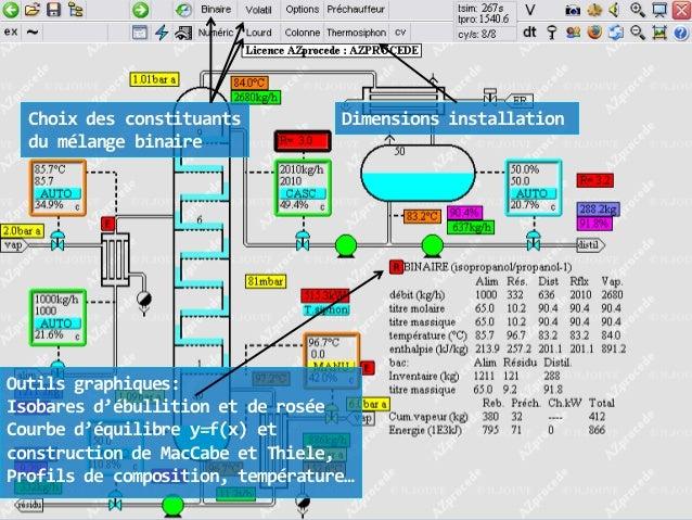 Choix des constituants du mélange binaire  Dimensions installation  Outils graphiques: Isobares d'ébullition et de rosée C...
