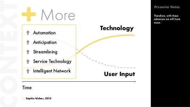Time More // Sophie kleber, 2015 Automation Anticipation Streamlining Service Technology Intelligent Network ONTEXT Techno...