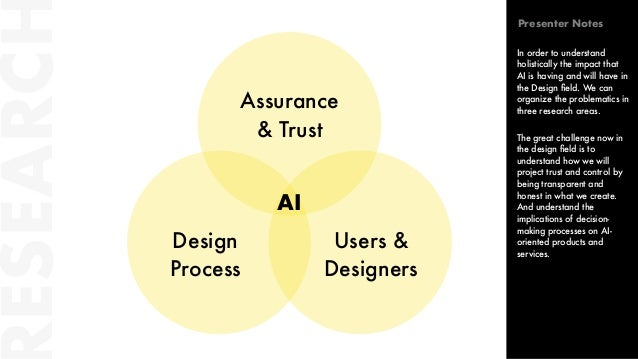 ESEARC Assurance & Trust Design Process Users & Designers AI In order to understand holistically the impact that AI is hav...