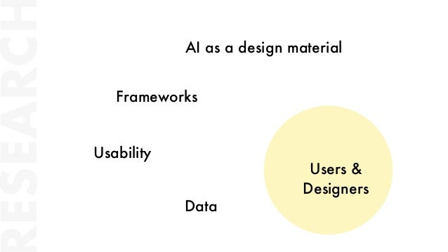 ESEARC Users & Designers AI as a design material Usability Frameworks Data