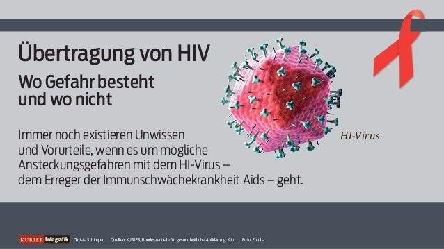 Übertragung von HIV  Wo Gefahr besteht  und wo nicht  Immer noch existieren Unwissen  und Vorurteile, wenn es um mögliche ...