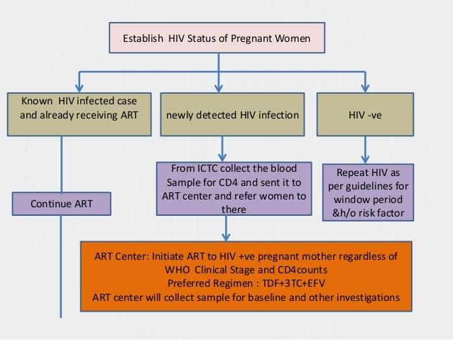 HIV/AIDS RECENT ADVANCES