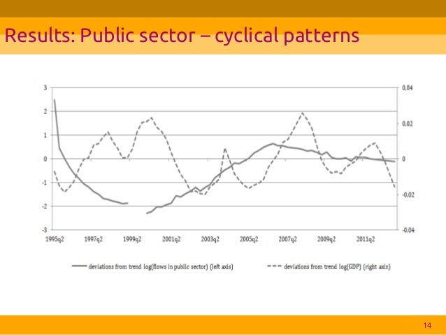 poland business cycle This country focus analyses and interprets the statistical characteristics of the polish business cycle it also identifies leading and lagging variables and shows that the economic fluctuations in poland differ to some extent from those in other emerging and mature economies, with polish growth notably.