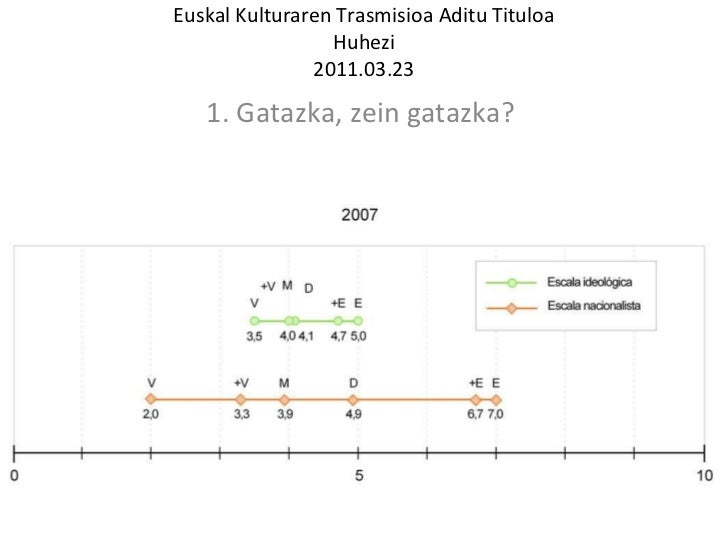 Euskal Kulturaren Trasmisioa Aditu Tituloa Huhezi 2011.03.23 1. Gatazka, zein gatazka?