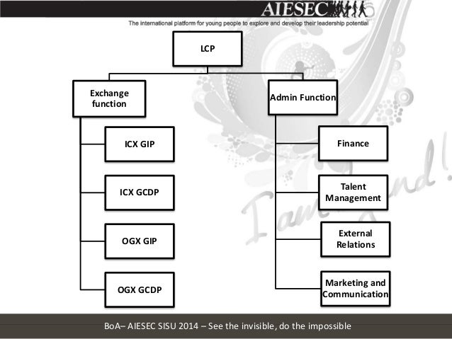 Aiesec sisu 2014 current state update