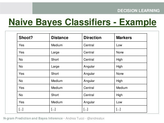 Naive Bayes Example Choice Image Example Cover Letter For Resume