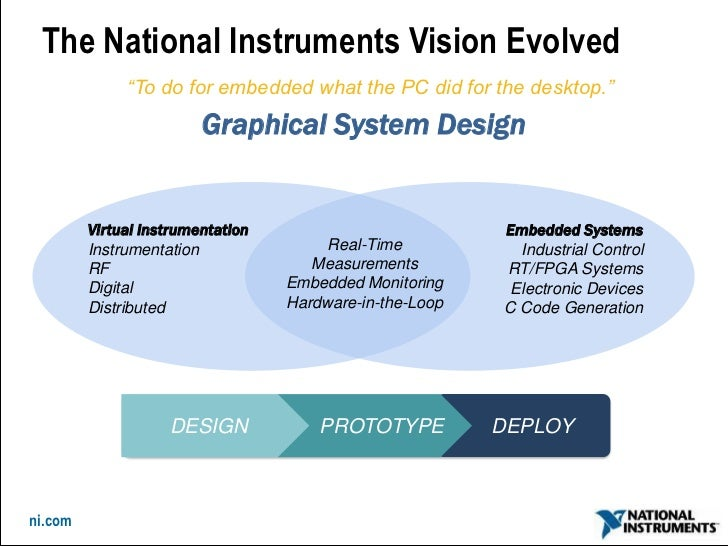 Aig 2011 Building Intelligent Control Systems Using Graphical Syste