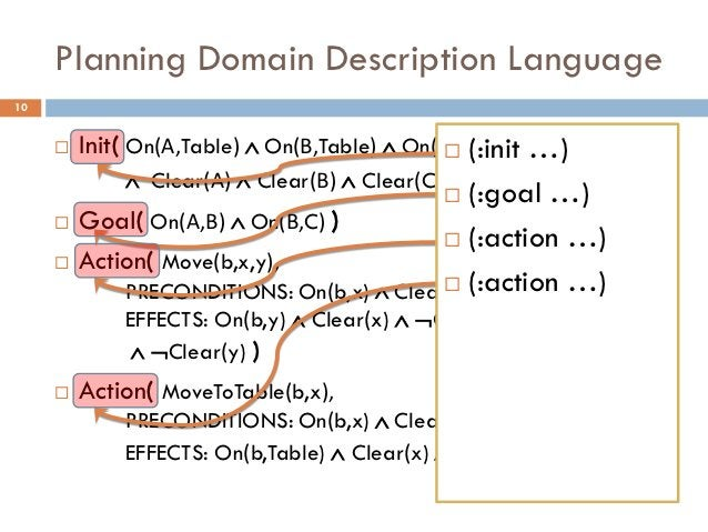 Planning Domain Description Language10        Init( On(Α,Table)  On(Β,Table)  On(C,Table) …)                           ...