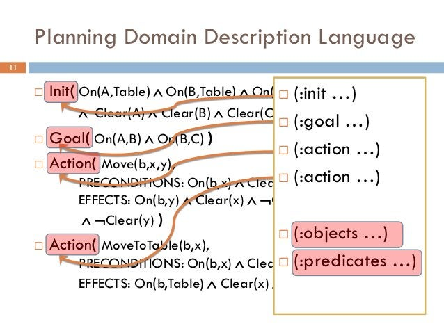 Planning Domain Description Language11        Init( On(Α,Table)  On(Β,Table)  On(C,Table) …)                           ...