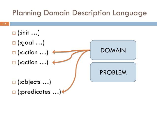 Planning Domain Description Language13      (:init …)      (:goal …)      (:action …)          DOMAIN      (:action …)...