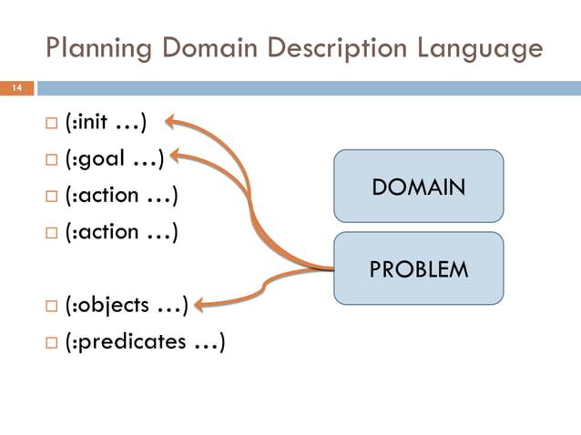 Planning Domain Description Language14      (:init …)      (:goal …)      (:action …)          DOMAIN      (:action …)...
