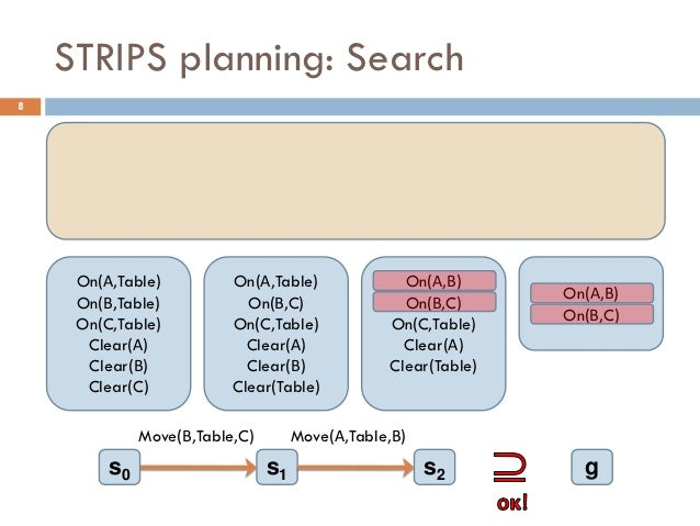 STRIPS planning: Search8     On(Α,Table)          On(Α,Table)              On(Α,Β)                                        ...