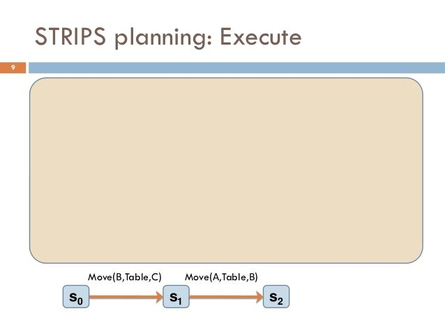 STRIPS planning: Execute9     On(Α,Table)          On(Α,Table)              On(Α,Β)                                       ...