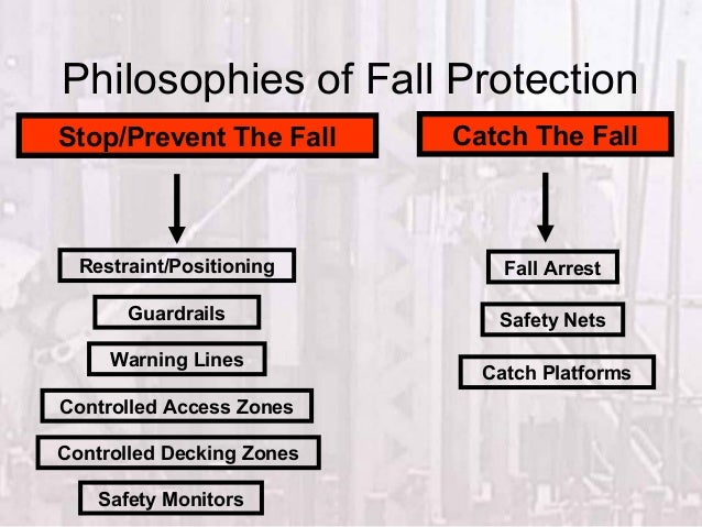 Fall Protection Systems Training By