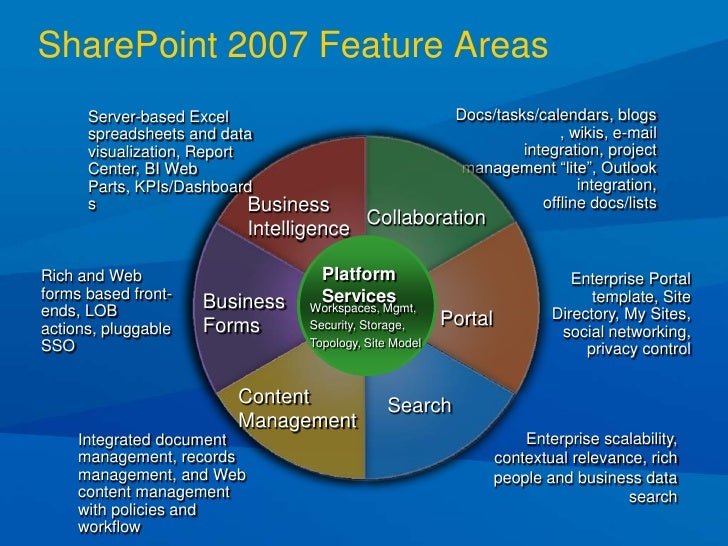 sharepoint 2007 site templates - march 2009 sharepoint the long tail