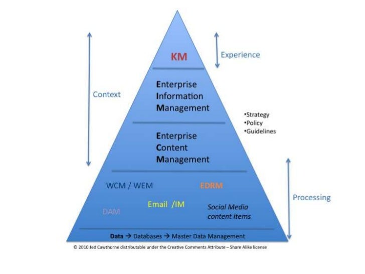 Stage 3 – Content & retrievability: introduction of content management related technologies !