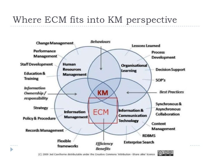 David Gurteen coined the term KM 2.0 in his 2007 Information Online Keynote in London.  His main point was that KM1.0 fail...