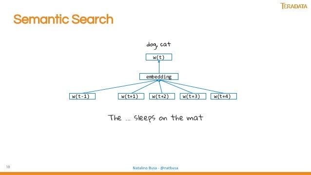 18 Semantic Search The ... sleeps on the mat w(t-1) w(t+1) w(t+2) w(t+3) w(t+4) embedding w(t) dog, cat