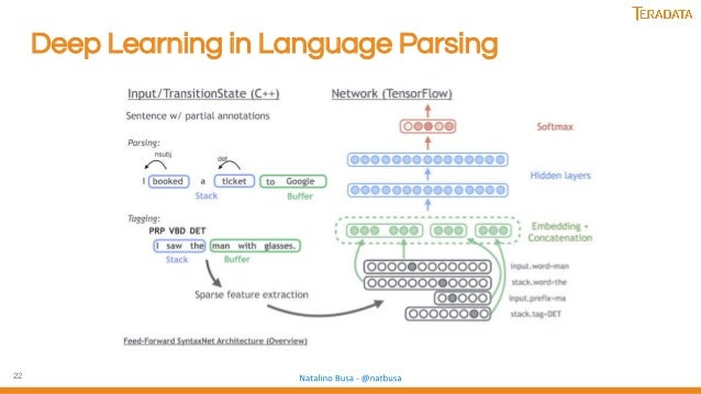 22 Deep Learning in Language Parsing