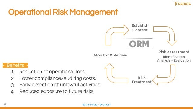 23 Operational Risk Management - Benefits - 1. Reduction of operational loss. 2. Lower compliance/auditing costs. 3. Early...