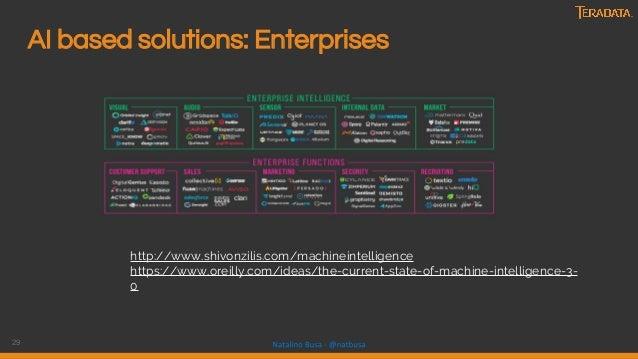 29 AI based solutions: Enterprises http://www.shivonzilis.com/machineintelligence https://www.oreilly.com/ideas/the-curren...