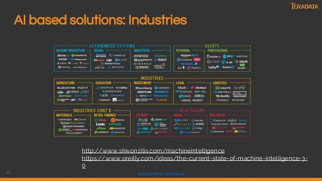 30 AI based solutions: Industries http://www.shivonzilis.com/machineintelligence https://www.oreilly.com/ideas/the-current...