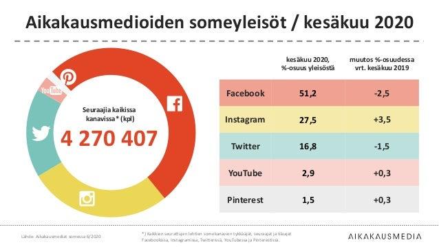 kesäkuu 2020, %-osuus yleisöstä muutos %-osuudessa vrt. kesäkuu 2019 Facebook 51,2 -2,5 Instagram 27,5 +3,5 Twitter 16,8 -...