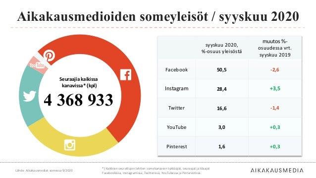 syyskuu 2020, %-osuus yleisöstä muutos %- osuudessa vrt. syyskuu 2019 Facebook 50,5 -2,6 Instagram 28,4 +3,5 Twitter 16,6 ...