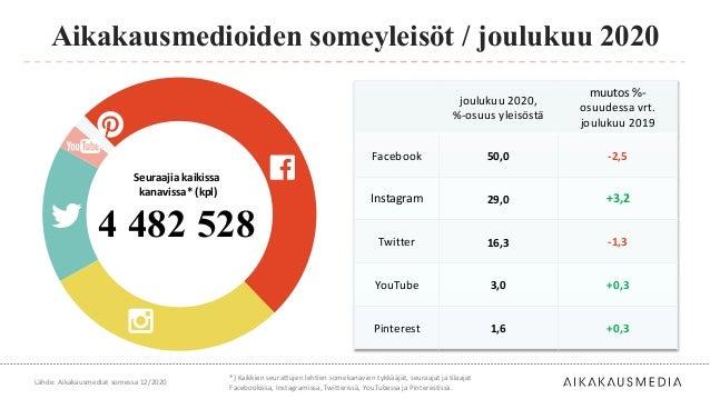 joulukuu 2020, %-osuus yleisöstä muutos %- osuudessa vrt. joulukuu 2019 Facebook 50,0 -2,5 Instagram 29,0 +3,2 Twitter 16,...