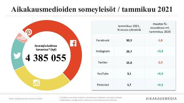tammikuu 2021, %-osuus yleisöstä muutos %- osuudessa vrt. tammikuu 2020 Facebook 50,5 -1,8 Instagram 29,7 +3,5 Twitter 15,...