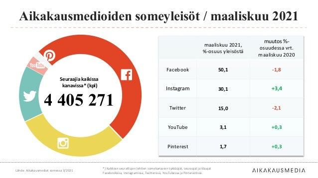 maaliskuu 2021, %-osuus yleisöstä muutos %- osuudessa vrt. maaliskuu 2020 Facebook 50,1 -1,8 Instagram 30,1 +3,4 Twitter 1...