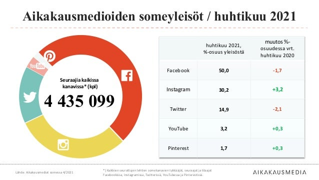 huhtikuu 2021, %-osuus yleisöstä muutos %- osuudessa vrt. huhtikuu 2020 Facebook 50,0 -1,7 Instagram 30,2 +3,2 Twitter 14,...
