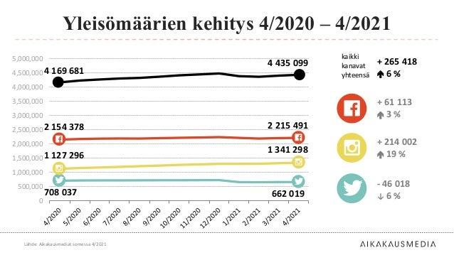 + 214 002  19 % - 46 018 ↓ 6 % Yleisömäärien kehitys 4/2020 – 4/2021 Lähde: Aikakausmediat somessa 4/2021 0 500,000 1,000...