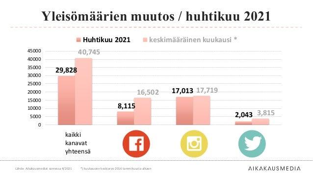 Yleisömäärien muutos / huhtikuu 2021 Lähde: Aikakausmediat somessa 4/2021 29,828 8,115 17,013 2,043 40,745 16,502 17,719 3...