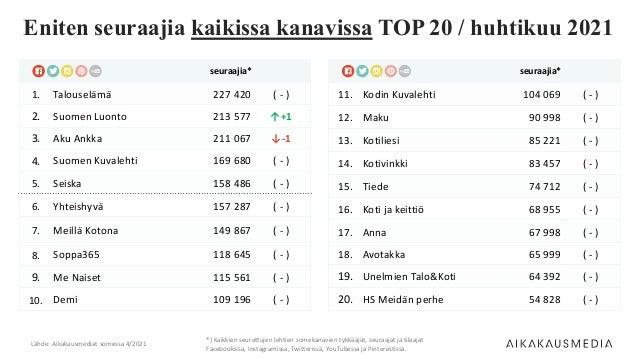 seuraajia* 1. Talouselämä 227 420 ( - ) 2. Suomen Luonto 213 577 ↑+1 3. Aku Ankka 211 067 ↓-1 4. Suomen Kuvalehti 169 680 ...