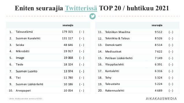 seuraajia 1. Talouselämä 179 315 ( - ) 2. Suomen Kuvalehti 131 117 ( - ) 3. Seiska 48 646 ( - ) 4. Mikrobitti 19 917 ( - )...