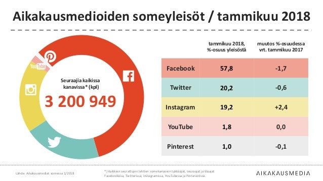tammikuu 2018, %-osuus yleisöstä muutos %-osuudessa vrt. tammikuu 2017 Facebook 57,8 -1,7 Twitter 20,2 -0,6 Instagram 19,2...