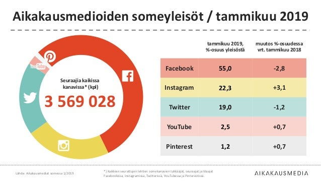 tammikuu 2019, %-osuus yleisöstä muutos %-osuudessa vrt. tammikuu 2018 Facebook 55,0 -2,8 Instagram 22,3 +3,1 Twitter 19,0...
