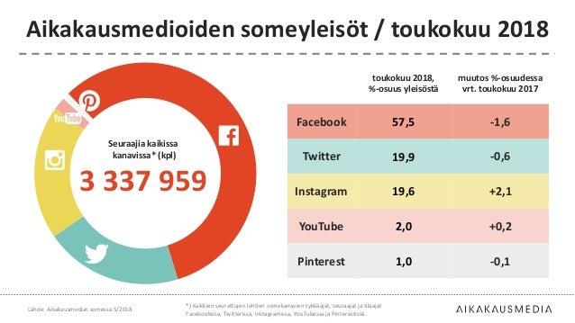 toukokuu 2018, %-osuus yleisöstä muutos %-osuudessa vrt. toukokuu 2017 Facebook 57,5 -1,6 Twitter 19,9 -0,6 Instagram 19,6...