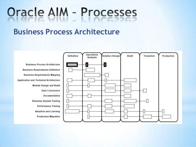 52 documentation 53 - Process Documentation Methodology