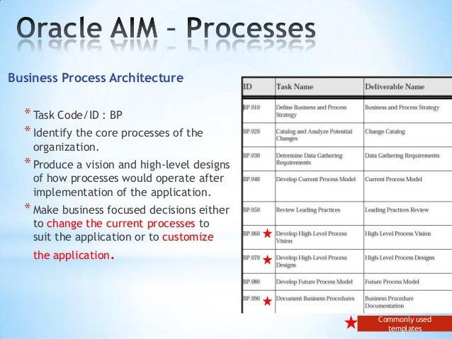documentation - Process Documentation Methodology