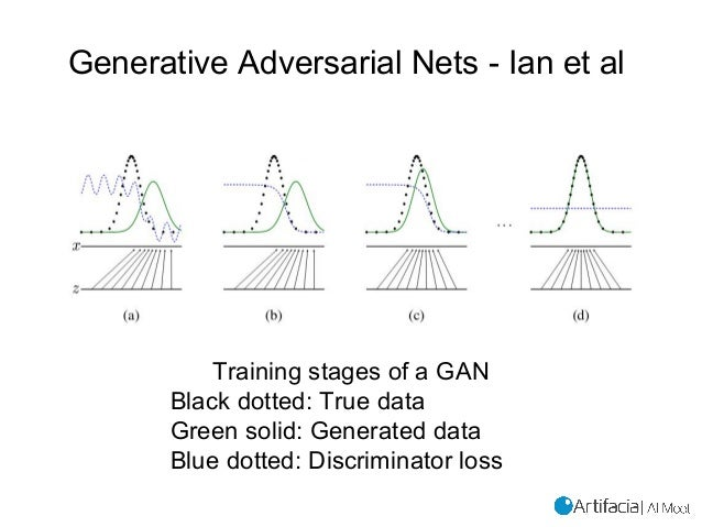 Generative Adversarial Networks and Their Applications