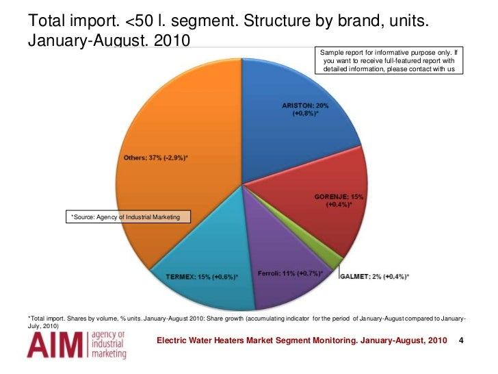 4<br />Total import. <50 l. segment. Structure by brand, units. January-August. 2010<br />Sample report for informative pu...