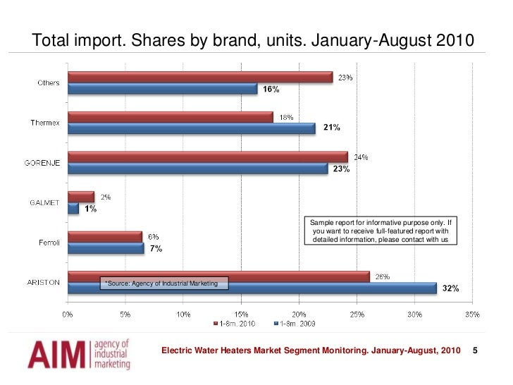 5<br />Total import. Shares by brand, units. January-August 2010<br />Sample report for informative purpose only. If you w...