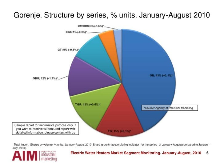 6<br />Gorenje. Structure by series, % units. January-August 2010 <br />*Source: Agency of Industrial Marketing<br />Sampl...