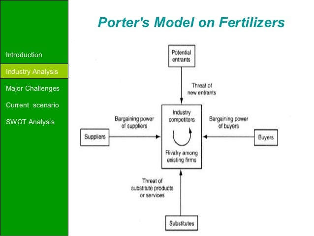 fertilizer industry analysis Learn what the numbers on a fertilizer label represent and how each the analysis is actually the three large the fertilizer industry smartly markets high.